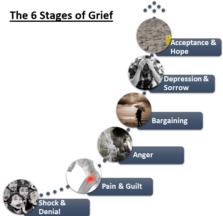 6 Stages of Grief